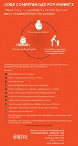 Core Competencies for Parents Edited