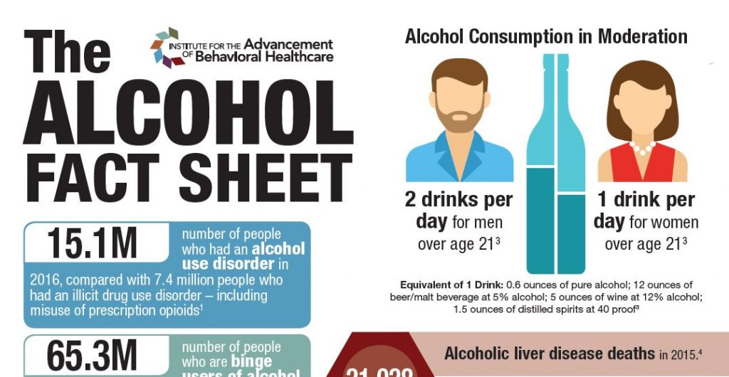 The Alcohol Fact Sheet