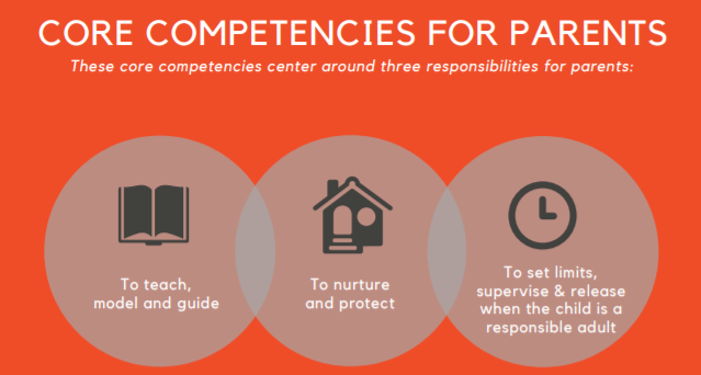 Core Competencies For Parents 18