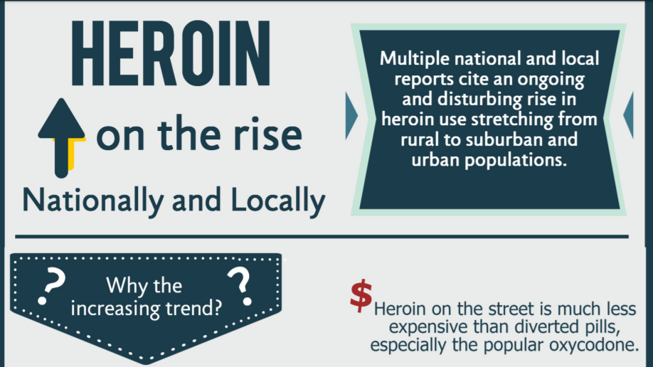 Heroin On The Rise Infographic